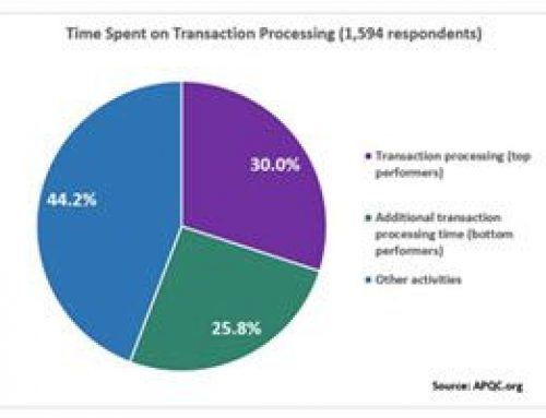 Are You Wasting Too Much Time Processing Transactions?